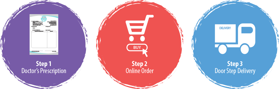 Steps To Place Your Order